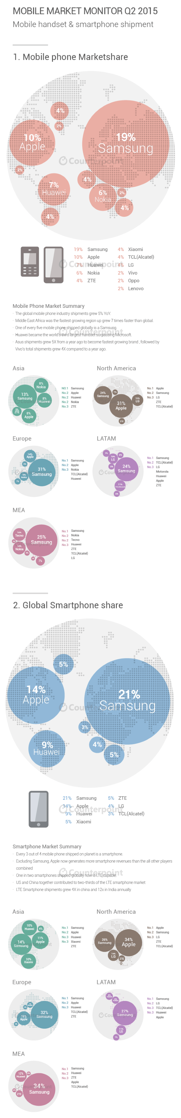 Infographic-Q2-2015-Global-Mobile-Market