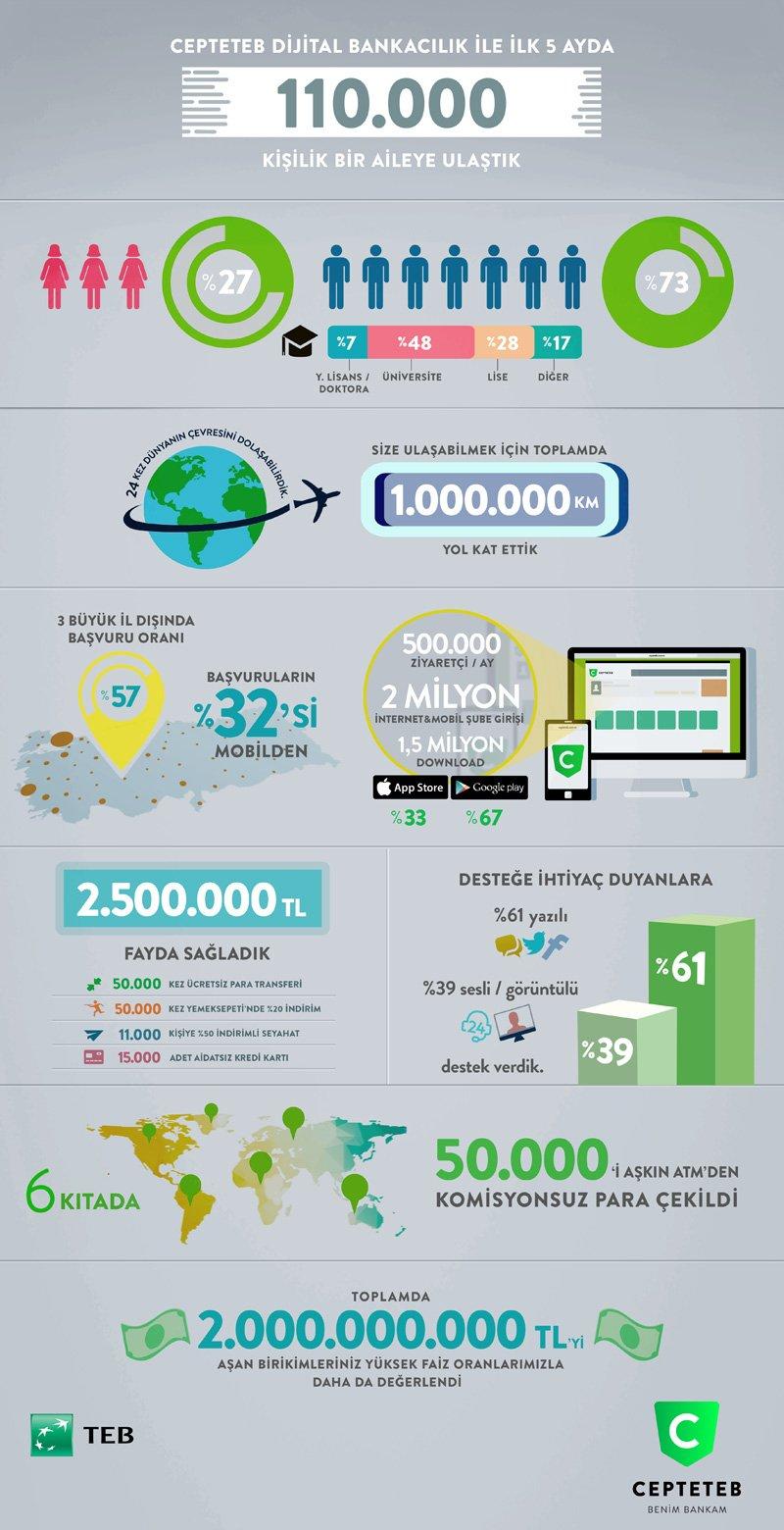 infographic-CEPTETEB