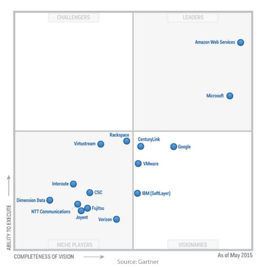 amazon-web-services-microsoft-azure