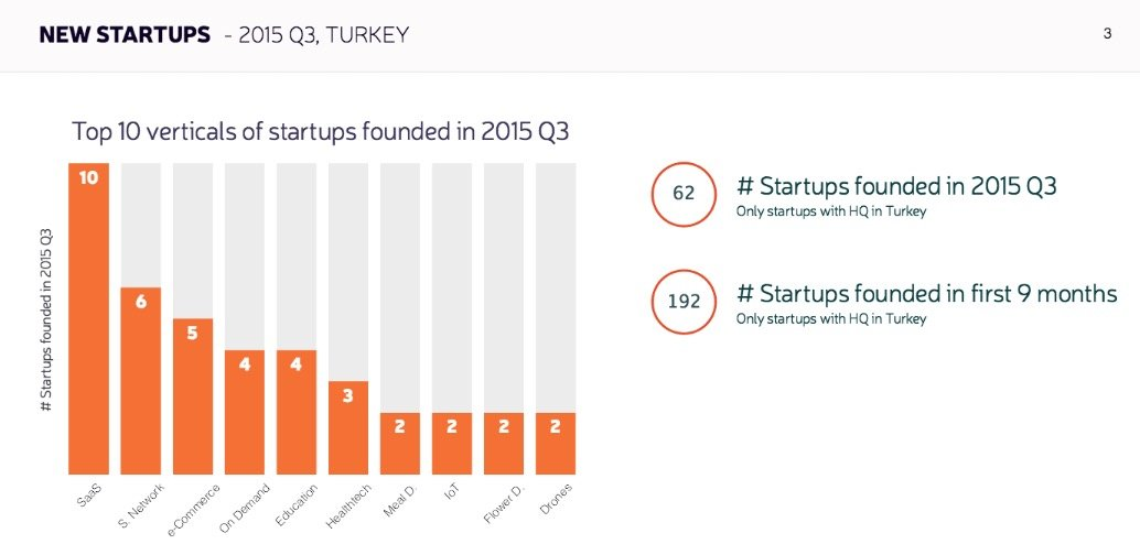 startups.watch rapor 1