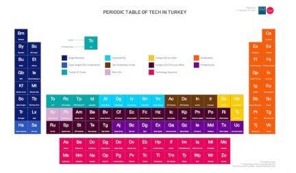 Turkiye internet ekosistemi