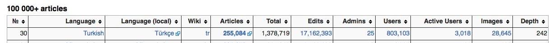 Wikipedia Turkce istatistikleri
