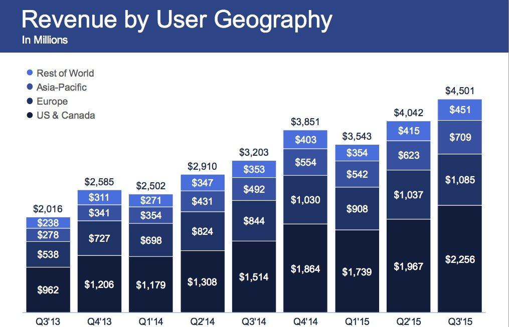 facebook revenue q315