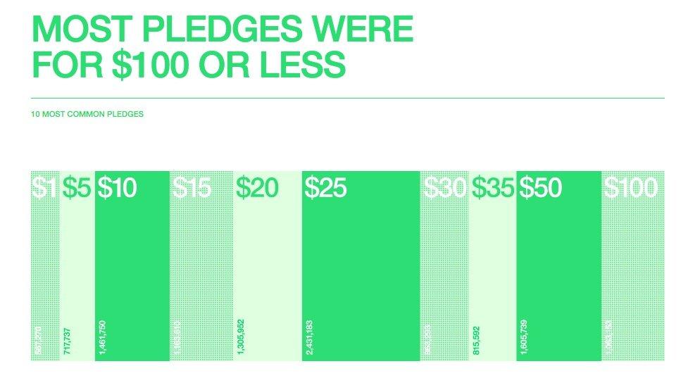 kickstarter pledge oran