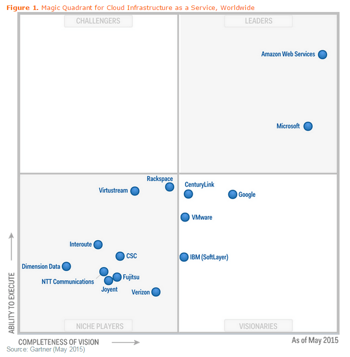 gartner cloud