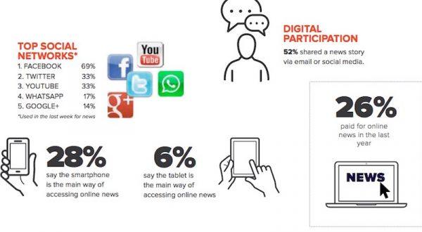 Türkiye kentli nüfusunun yüzde 67'si haberleri sosyal medyadan alıyor