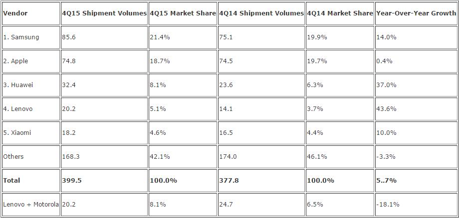 2015-2014-akilli-telefon-sevkiyat-sayisi