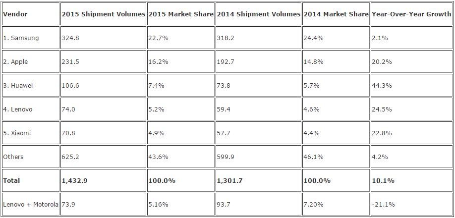 2015-2014-akilli-telefon-sevkiyat