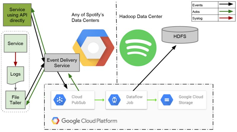 Spotify-Google-Cloud-Platform