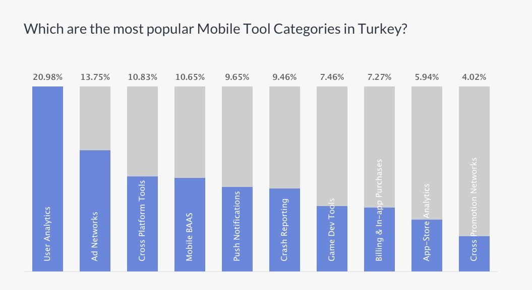 developer turkey mobile tools