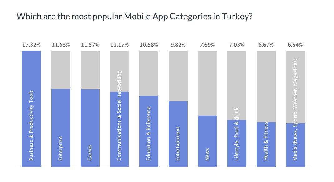 turkey developer apps
