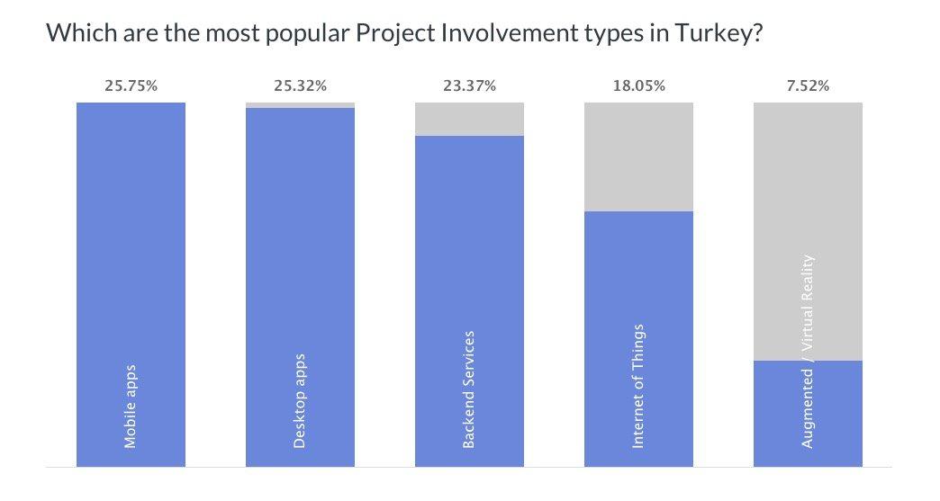 turkey developers