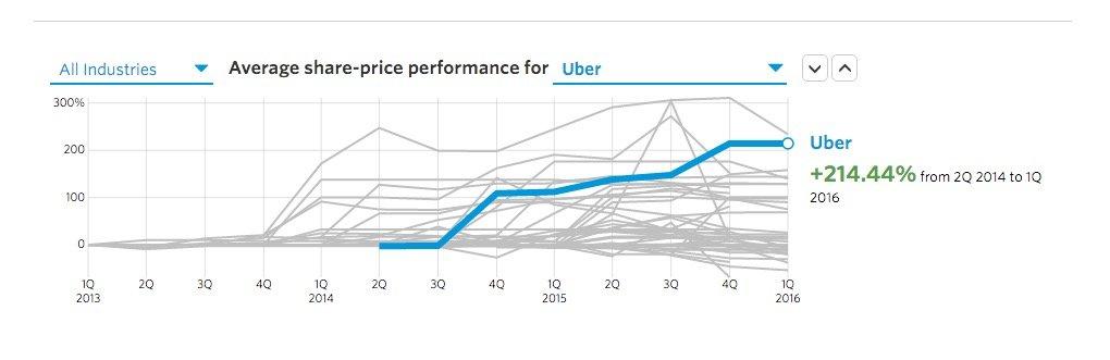 uber tracker