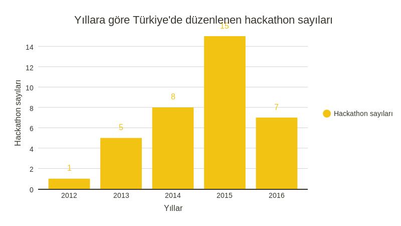 (2016 yılındaki hackathon sayısı 22 Mart tarihine kadar düzenlenen ya da açıklananları kapsamaktadır.)