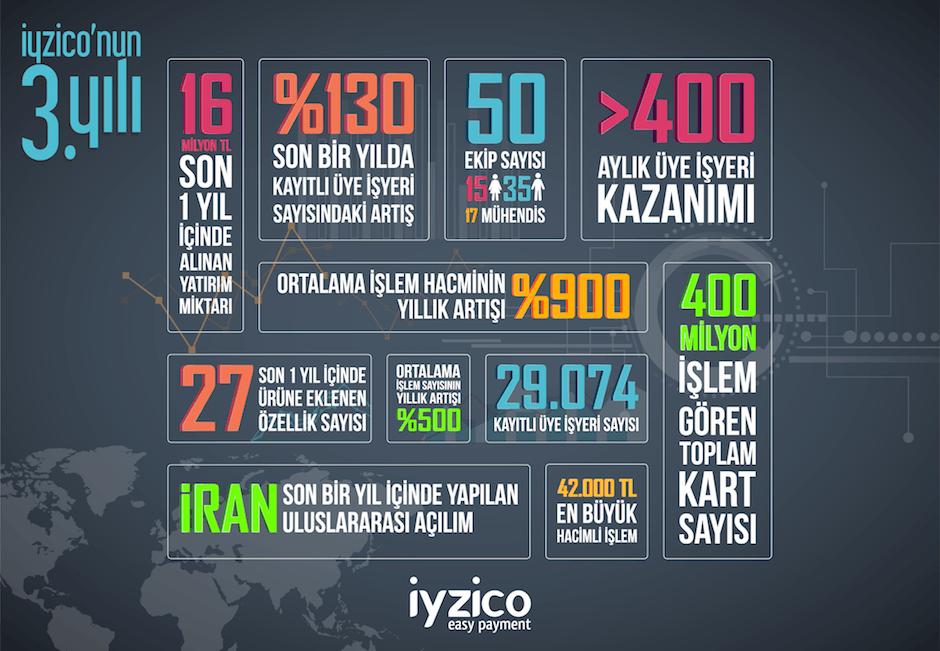 iyzico-3yil-infografik