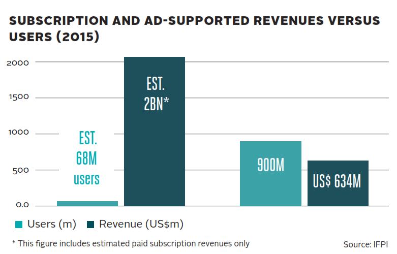 revenues_vs_users_2015