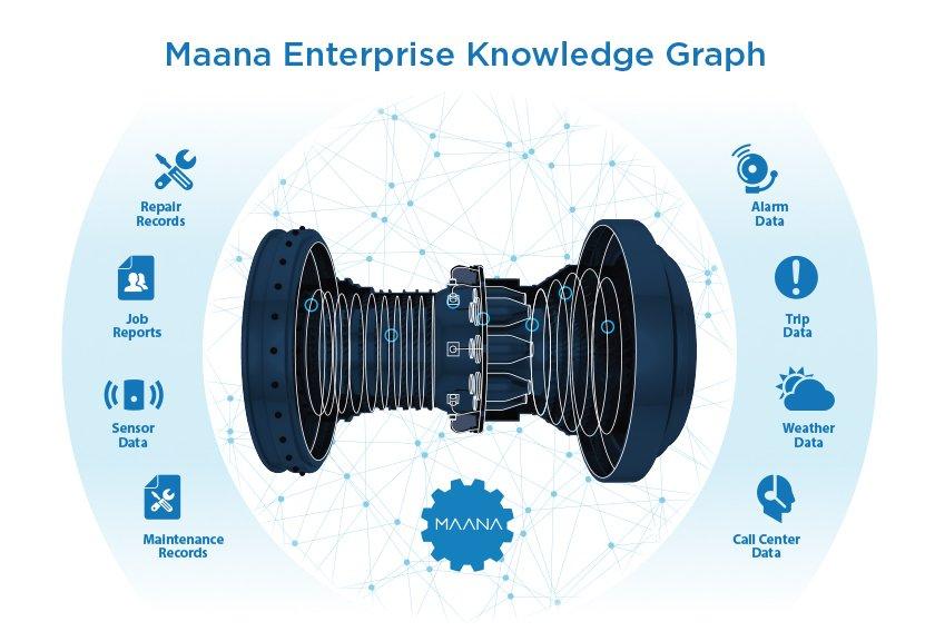 Maana-big-data