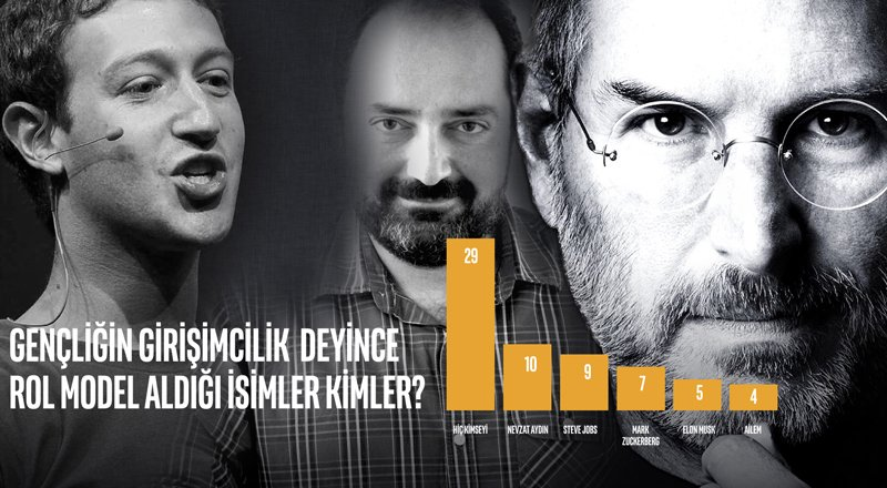 Mark-Zuckerberg-Steve-Jobs-Nevzat-Aydin