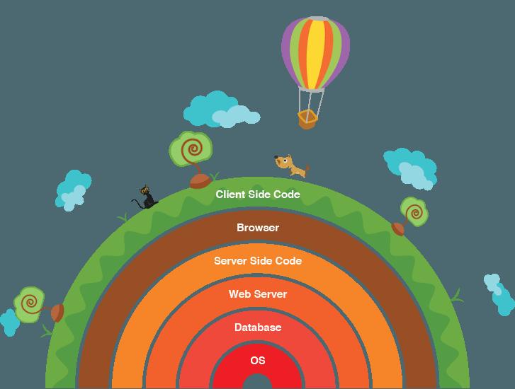 ancyra-framework