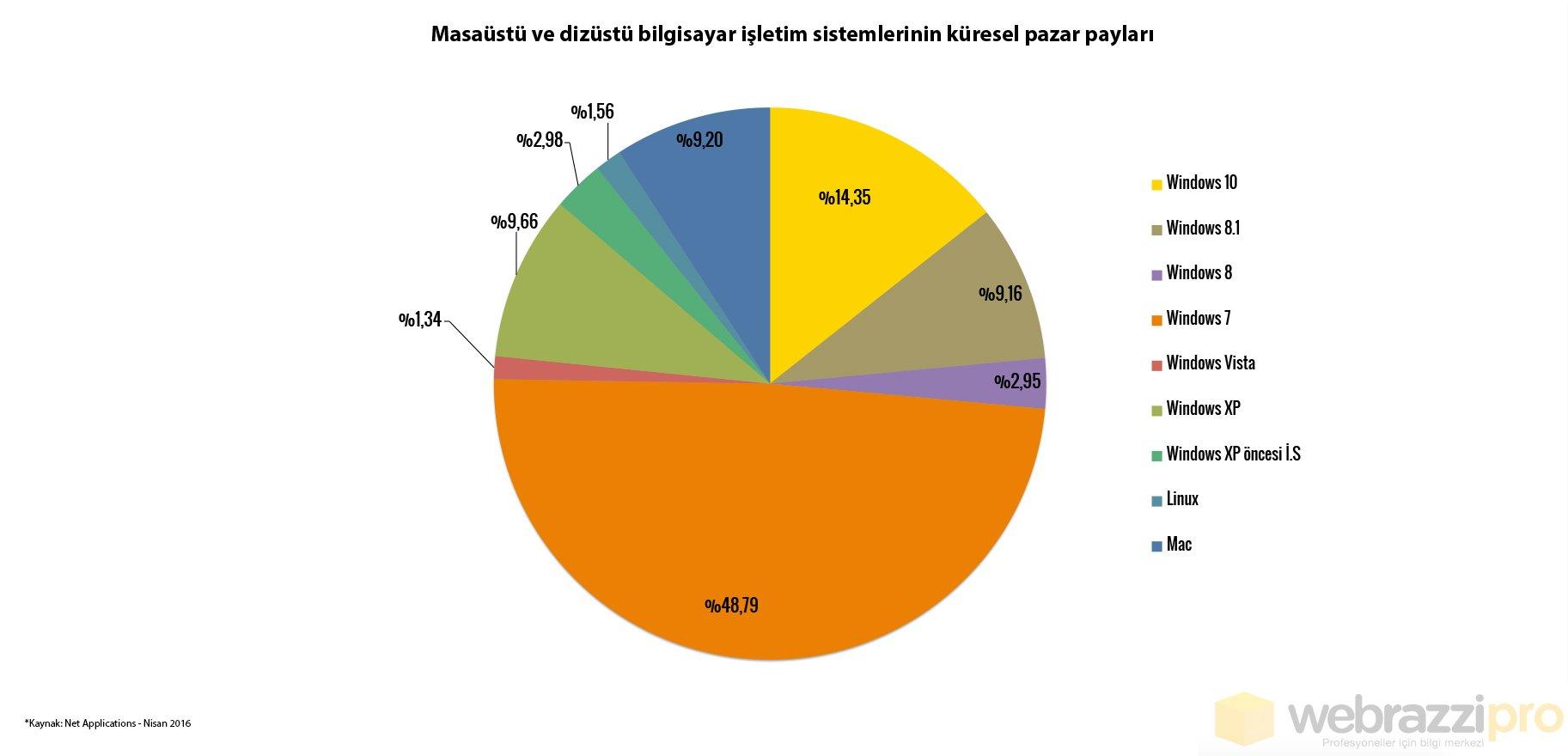 isletim-sistemleri-kuresel-pazar-paylari