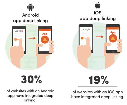 Seo-app-indexing-deep-linking-8
