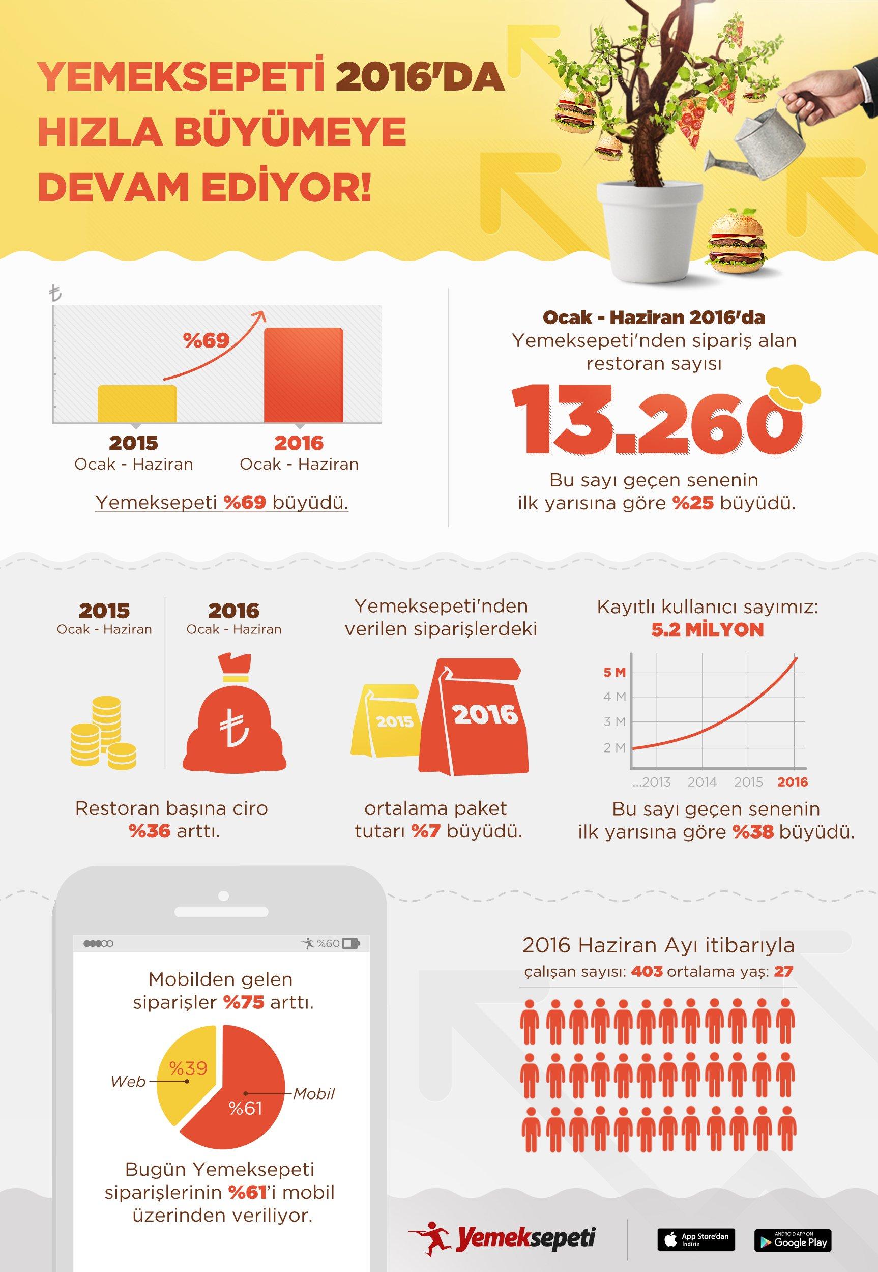 5.2 milyon kullanıcıya ulaşan Yemeksepeti, son bir yılda yüzde 69 büyüdü