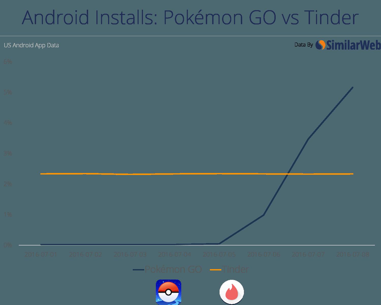 Pokemon-go-tinder
