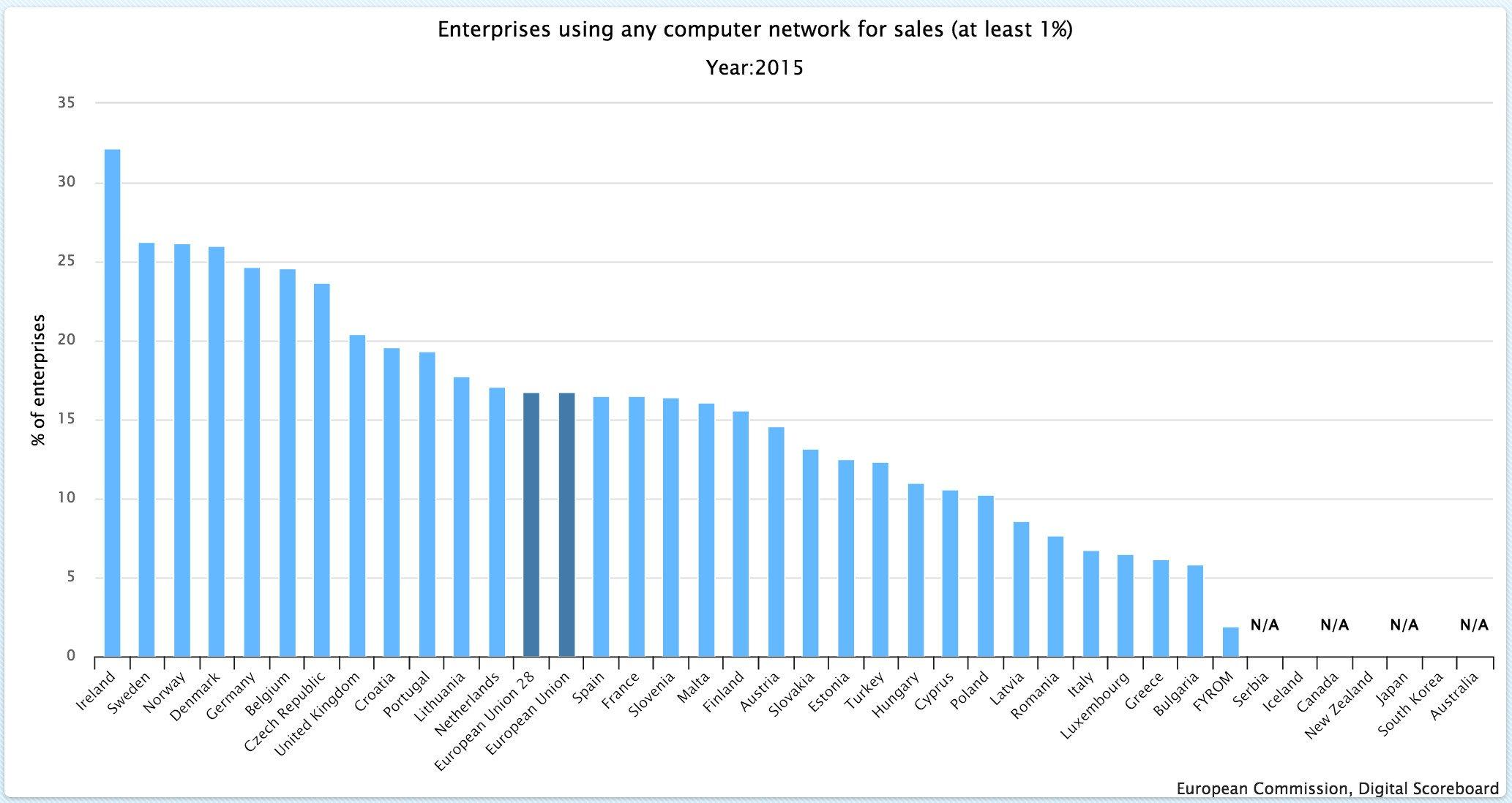 Single Digital Market Raporu