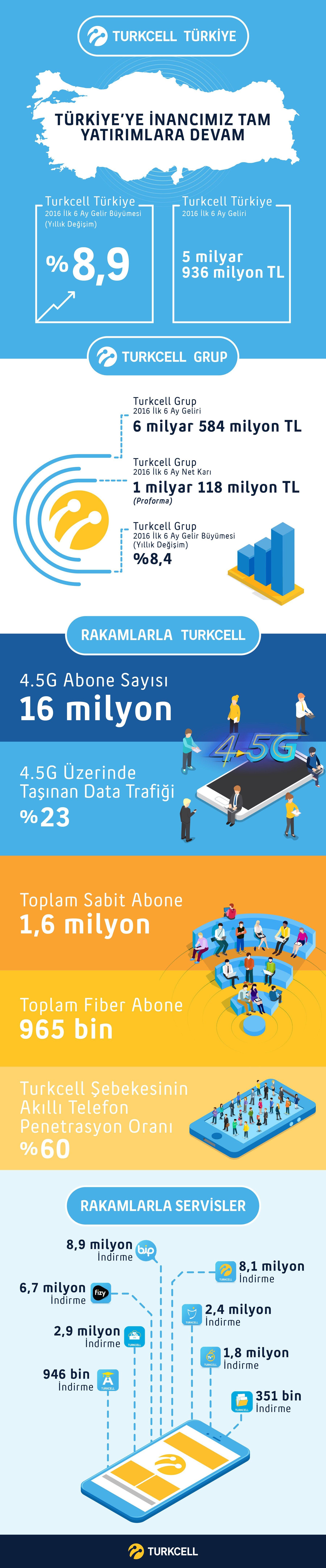 Turkcell_info