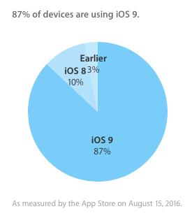 iOS surumleri guncelleme