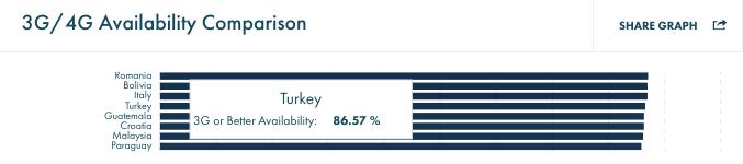 opensignal turkiye