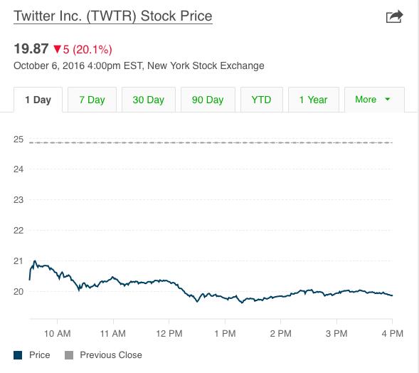 twitter hisse değerleri düştü
