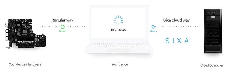 sixa-super-bilgisayar