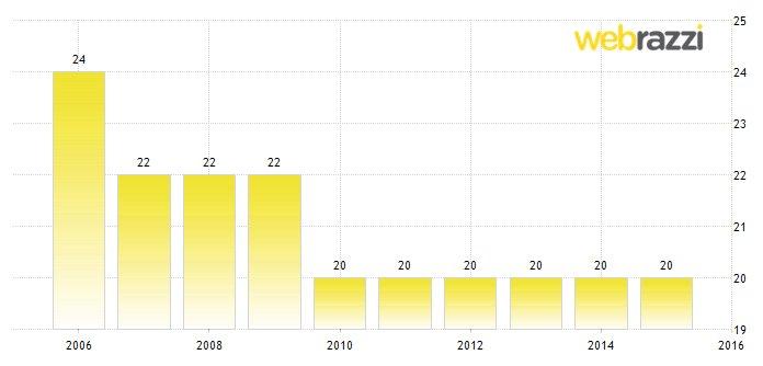 Azerbaycan'da Uygulanan Kurumlar Vergisinin Yıllara Göre Değişimi