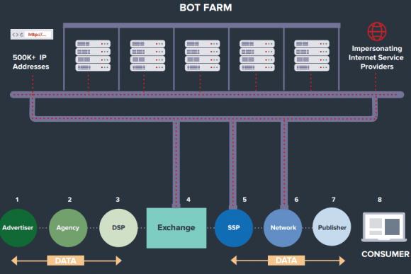 bot-farm