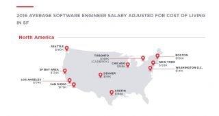 Yazılım mühendisi maaşları ülkelere göre nasıl değişiyor?