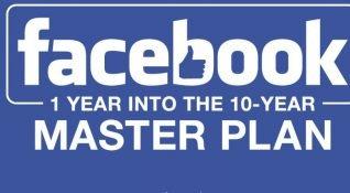 Facebook'un 10 yıllık yol haritası