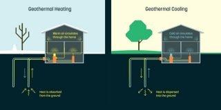Alphabet, jeotermal enerji girişimi Dandelion'a 2 milyon dolar tohum yatırımı yaptı