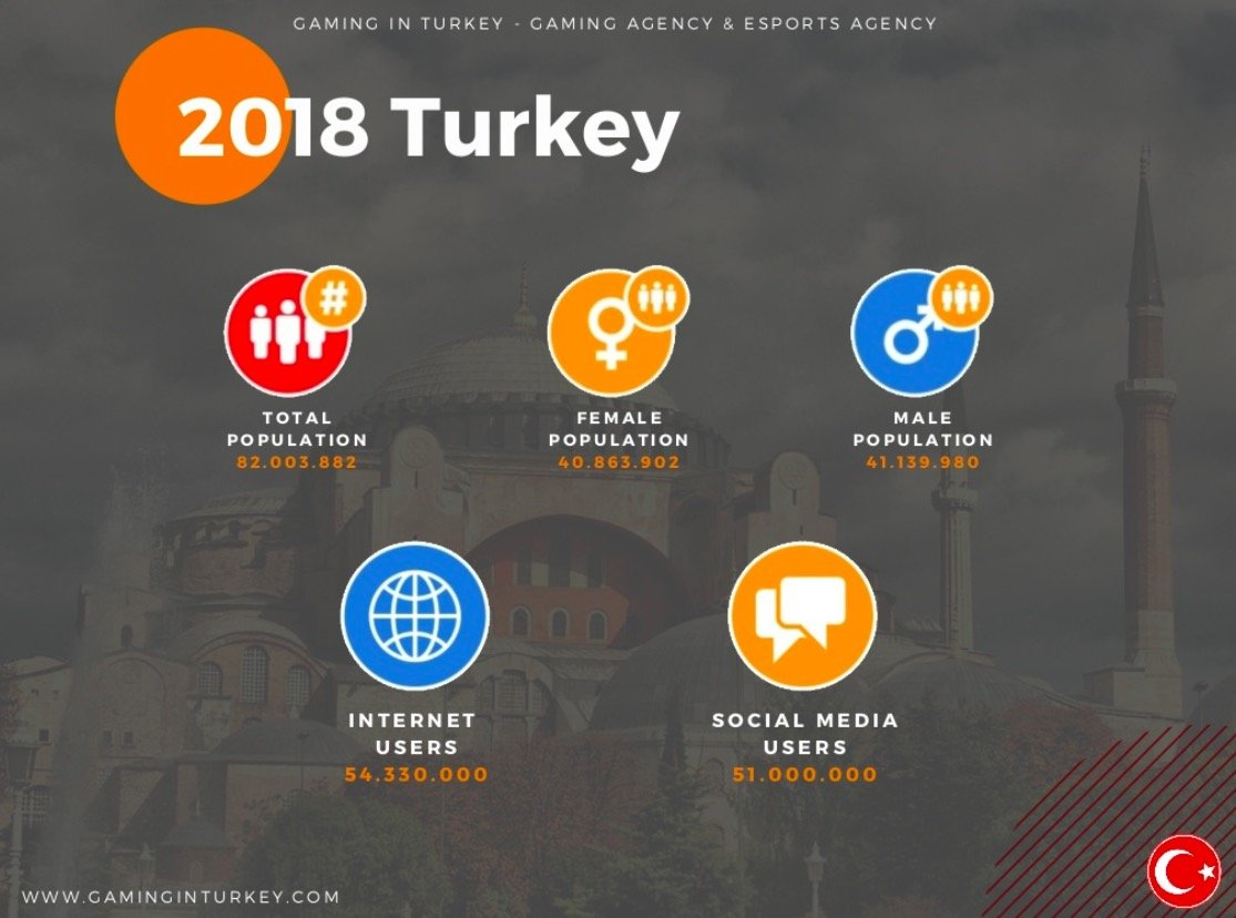 853 million dollars of revenue was generated in 2018 in the Turkish