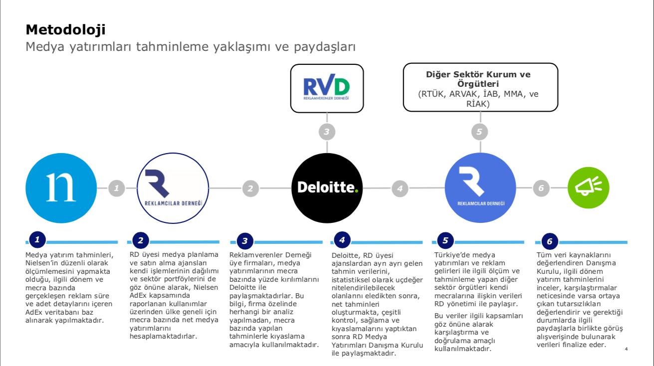 902c5b70c5e14 Türkiye 2018 Medya ve Reklam Yatırımları Raporu: Dijital yüzde 15 ...