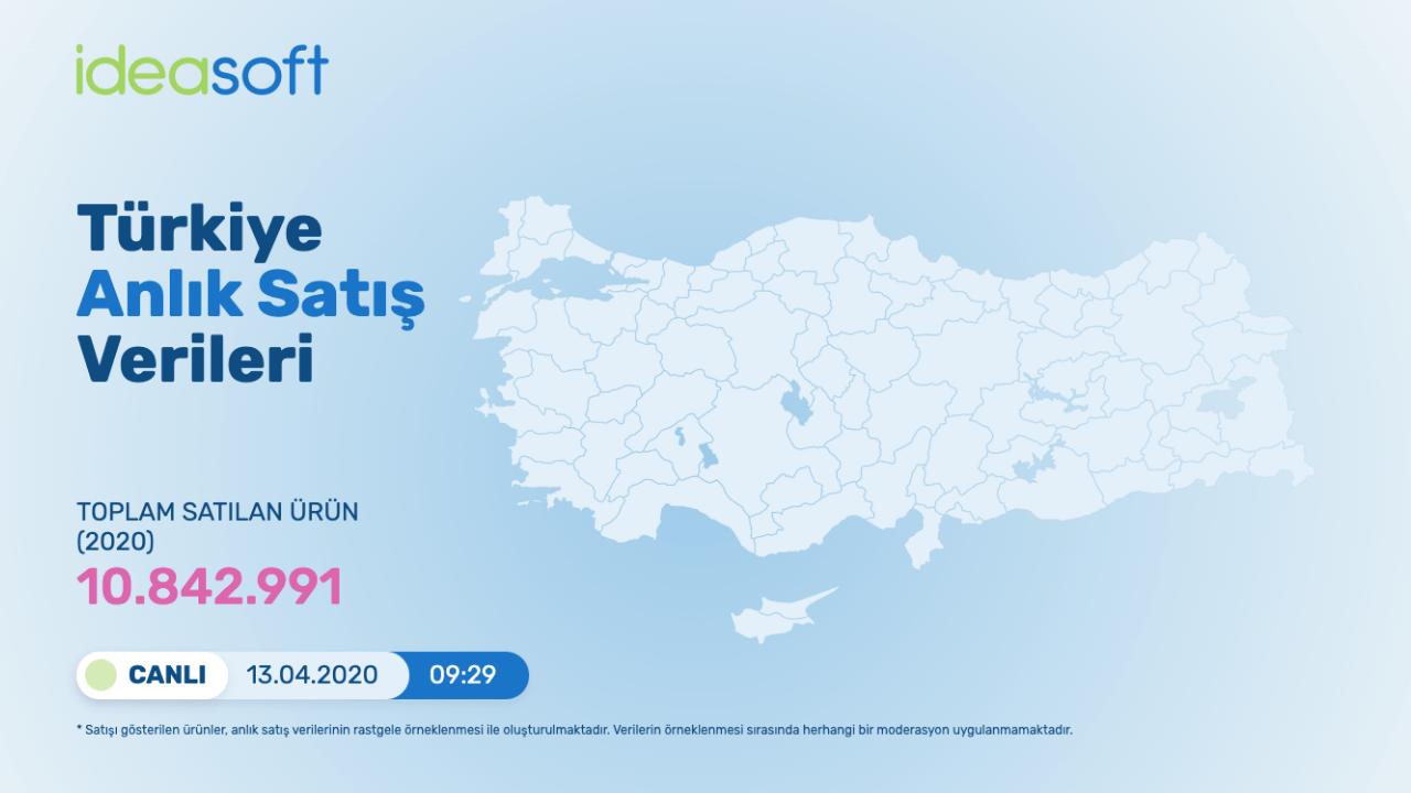 Türkiye e-ticaret pazarında nelerin satıldığını canlı takip edin