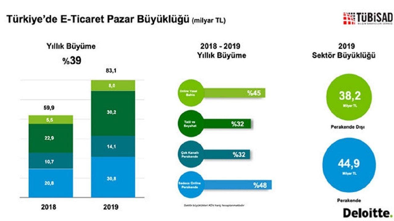 Türkiye'de e-ticaret yüzde 39 büyüyerek 83,1 milyar lira oldu